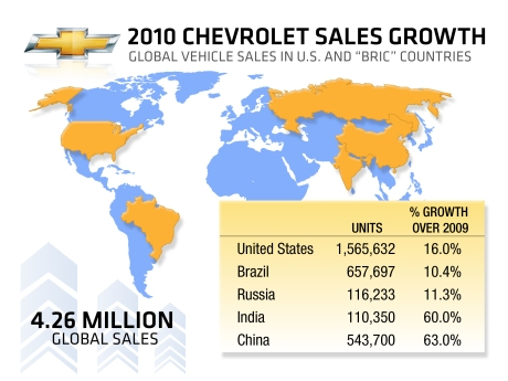 A New Chevrolet Sold Every 7.4 Seconds in 2010