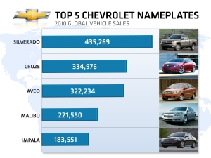 Top Selling Chevrolet Vehicles